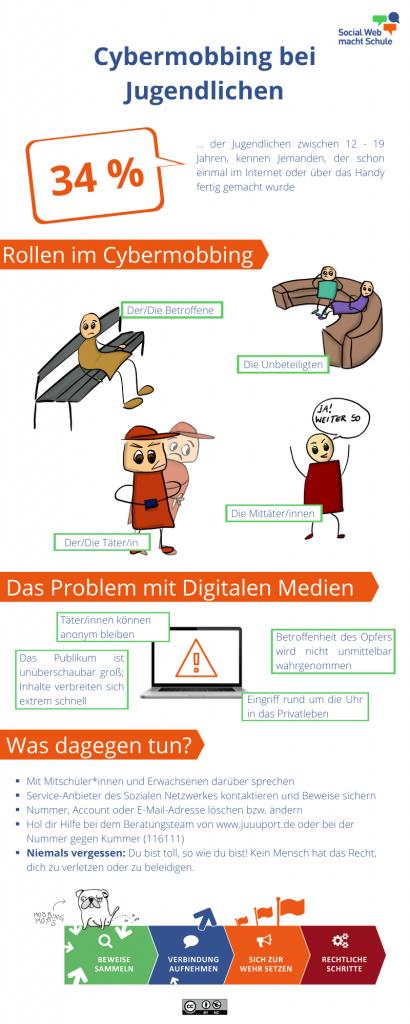 Infografik Cybermobbing bei Kinder und Jugendlichen
